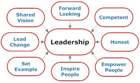 Qualities of a successful entrepreneur essay